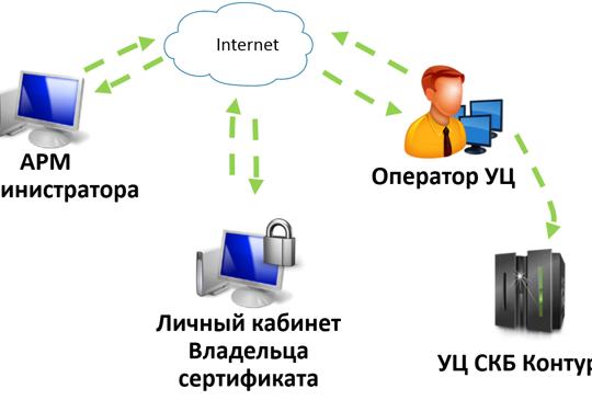 корпоративный центр регистрации